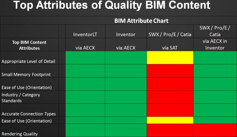 BIM Content2