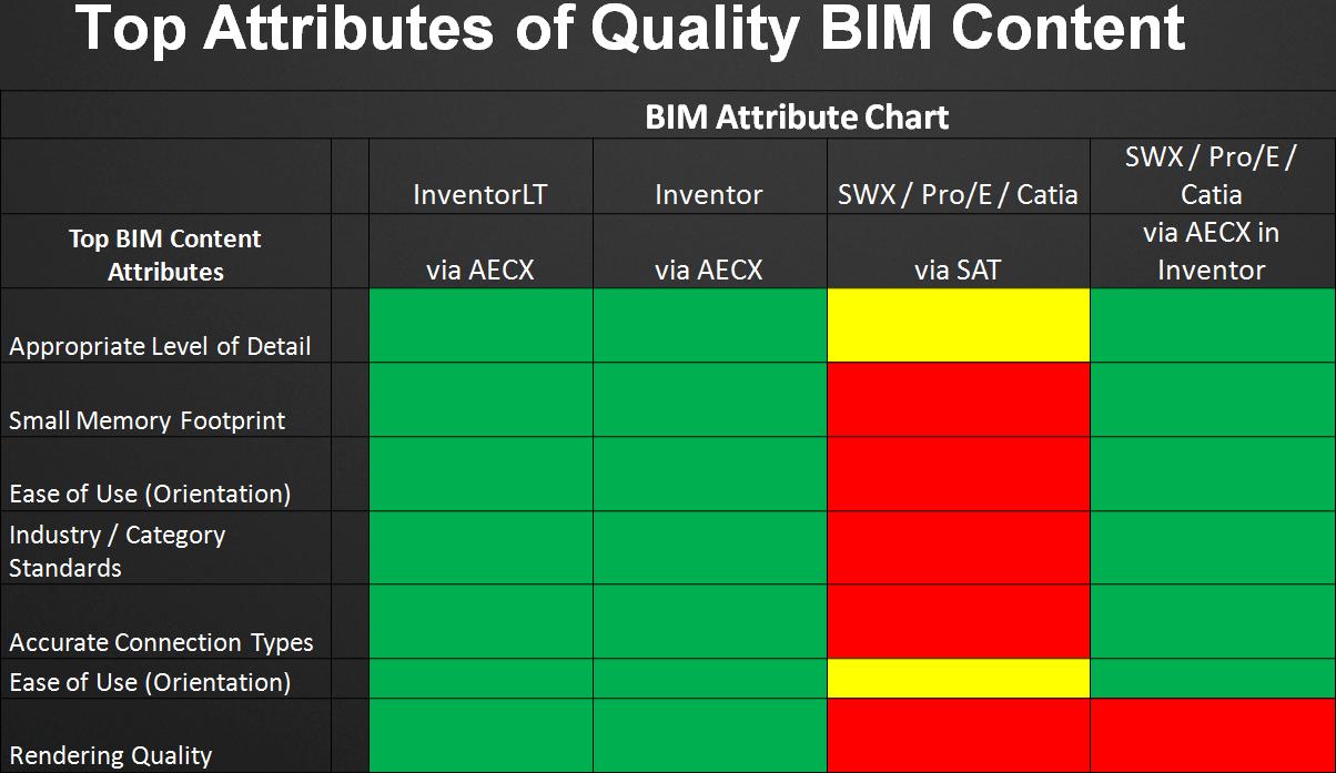 BIM Content Creation Autodesk Inventor vs  SolidWorks - Ellipsis